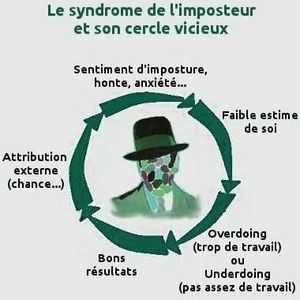 syndrome imposteur illustration